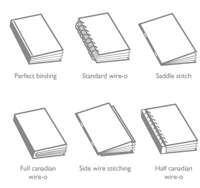Standard Binding Types